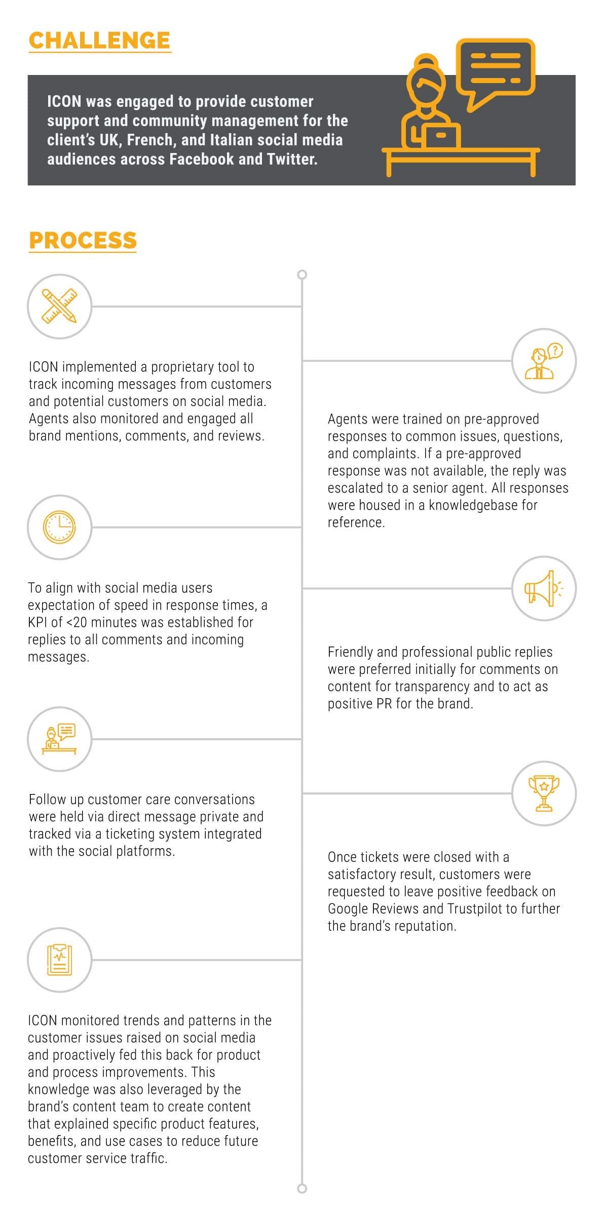 icon_case_study_social_media_customer_care_2